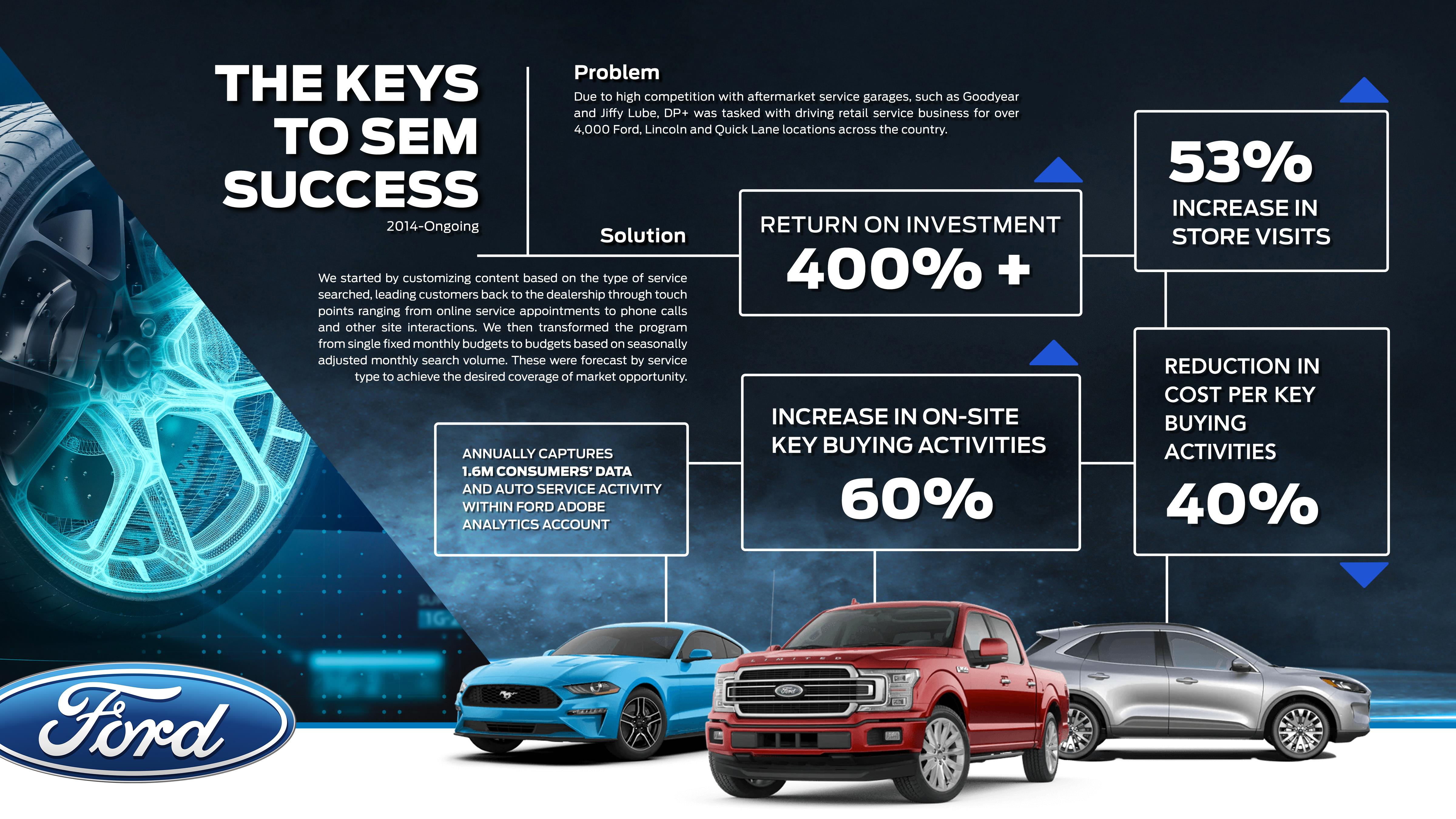 FORD  - The Keys to SEM Success