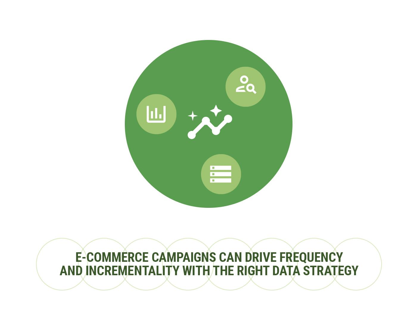 New report offers CPG brands critical e-commerce strategies to create sales in the post-COVID economy.